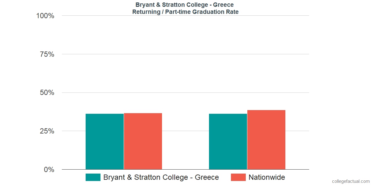 Graduation rates for returning / part-time students at Bryant & Stratton College - Greece