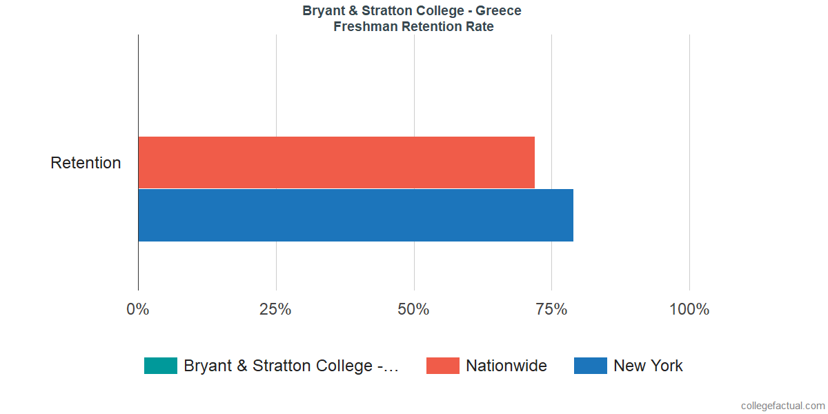 Freshman Retention Rate at Bryant & Stratton College - Greece