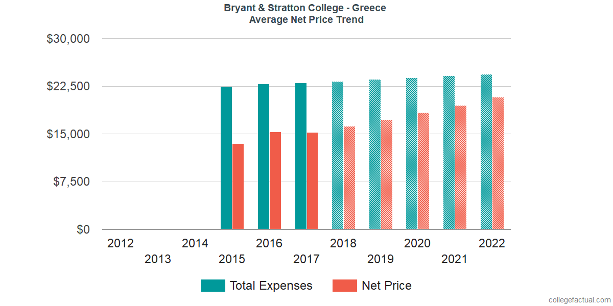 Average Net Price at Bryant & Stratton College - Greece