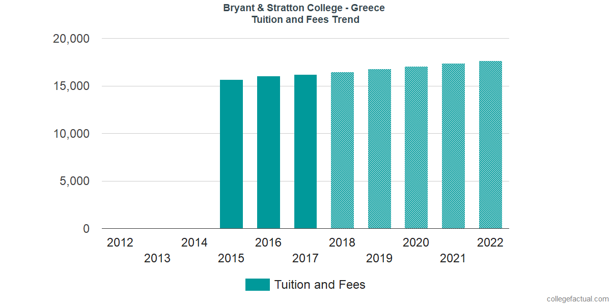 Tuition and Fees Trends at Bryant & Stratton College - Greece
