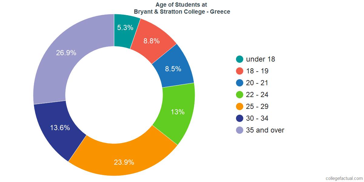 Age of Undergraduates at Bryant & Stratton College - Greece