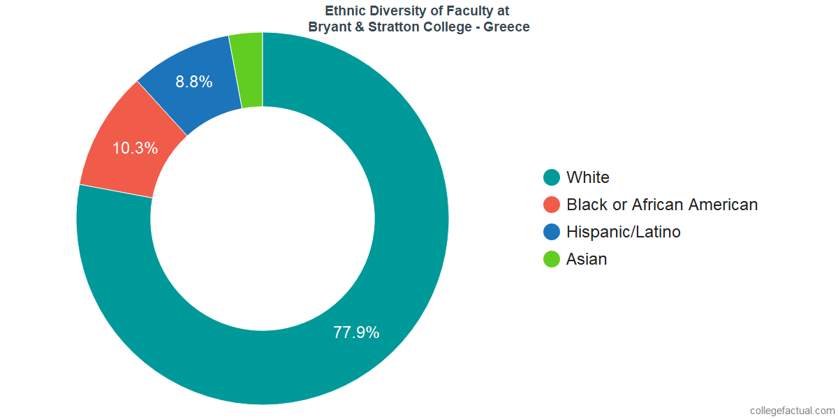 Ethnic Diversity of Faculty at Bryant & Stratton College - Greece