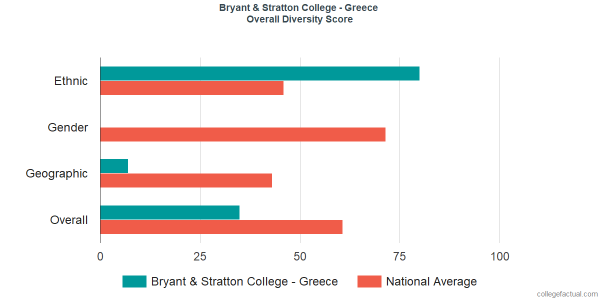 Overall Diversity at Bryant & Stratton College - Greece
