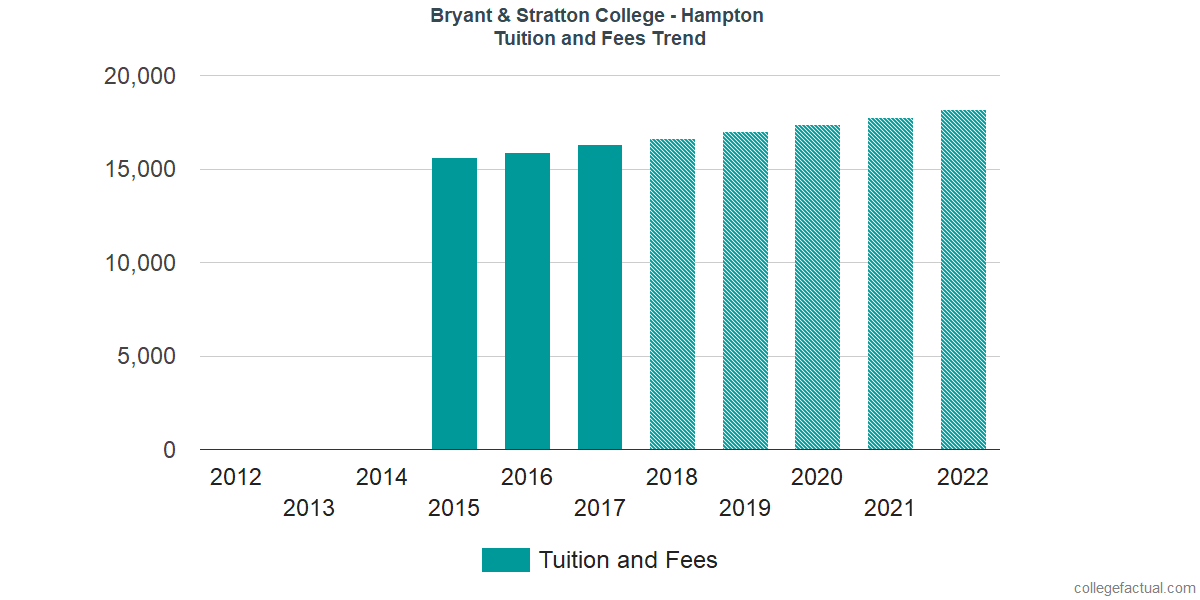 Tuition and Fees Trends at Bryant & Stratton College - Hampton