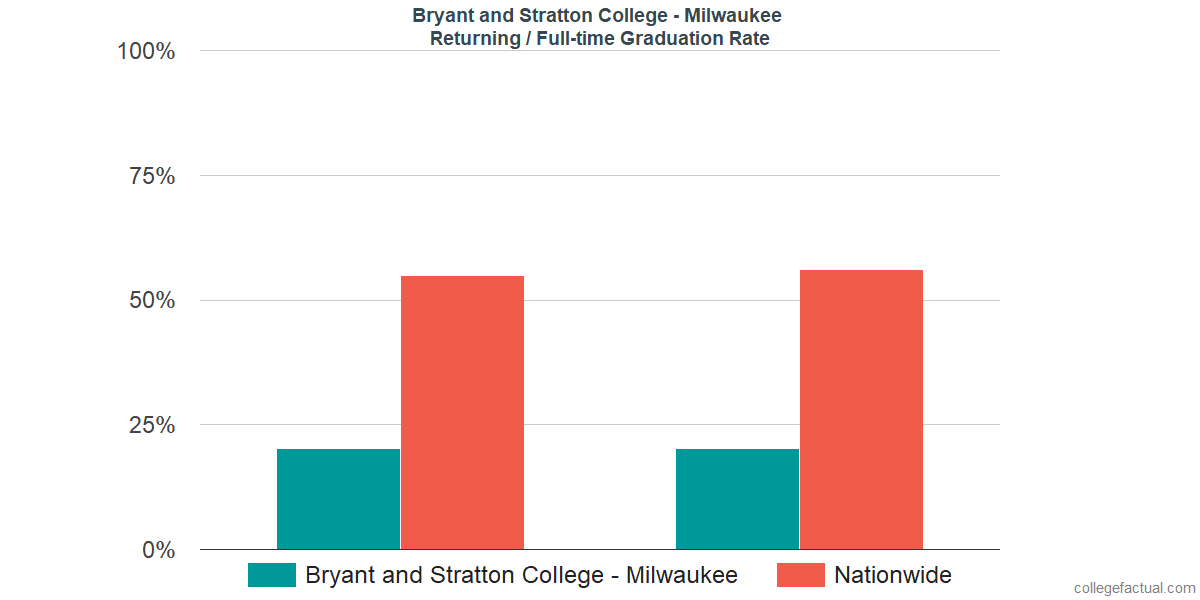 Graduation rates for returning / full-time students at Bryant and Stratton College - Milwaukee