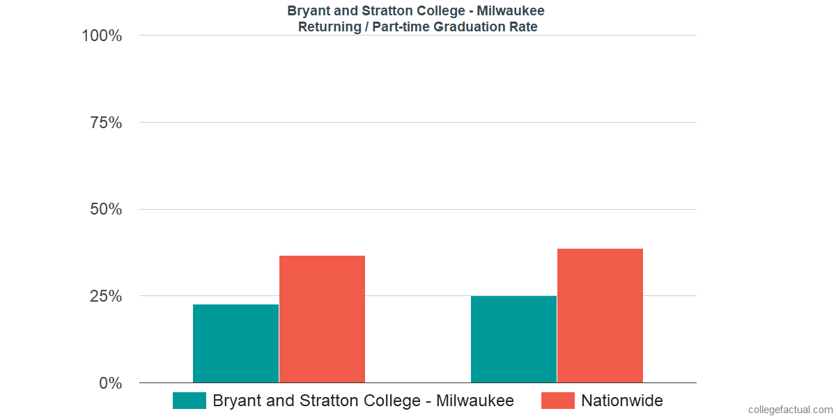 Graduation rates for returning / part-time students at Bryant and Stratton College - Milwaukee