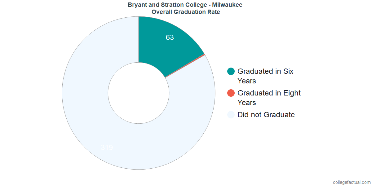 Undergraduate Graduation Rate at Bryant and Stratton College - Milwaukee
