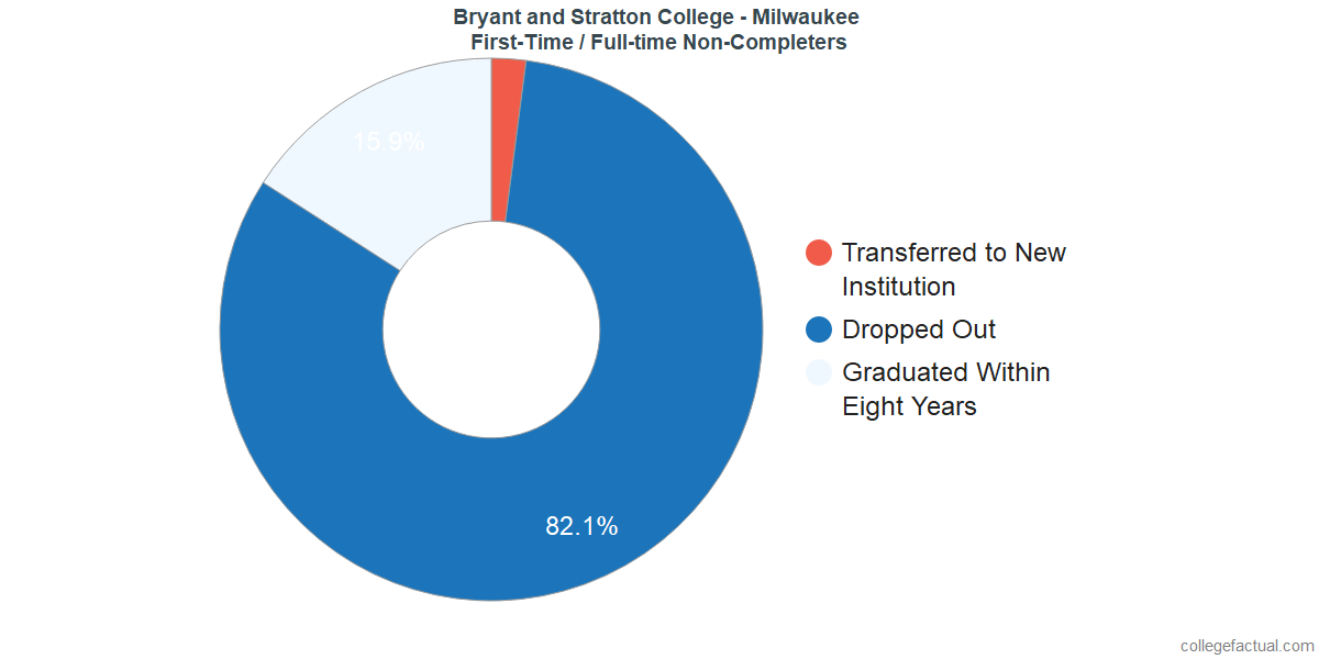 Non-completion rates for first-time / full-time students at Bryant and Stratton College - Milwaukee
