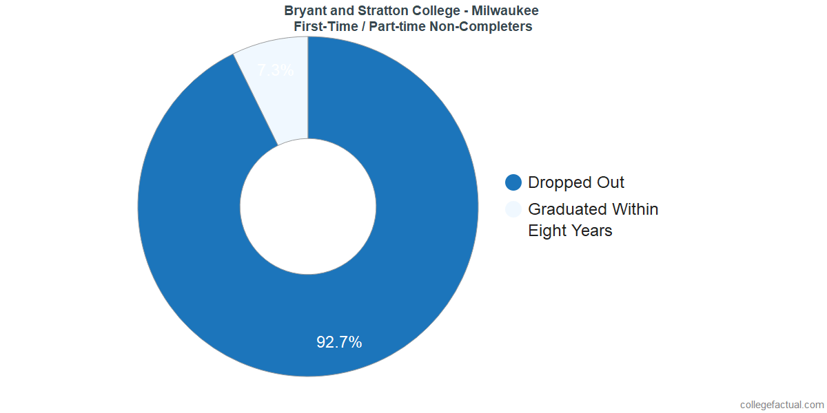 Non-completion rates for first-time / part-time students at Bryant and Stratton College - Milwaukee