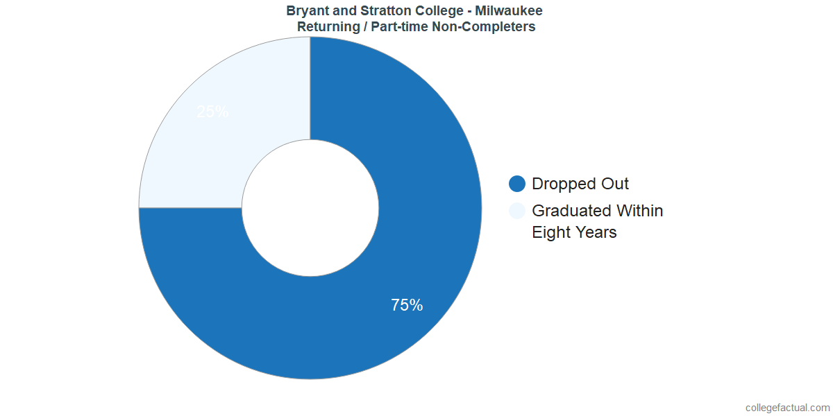 Non-completion rates for returning / part-time students at Bryant and Stratton College - Milwaukee