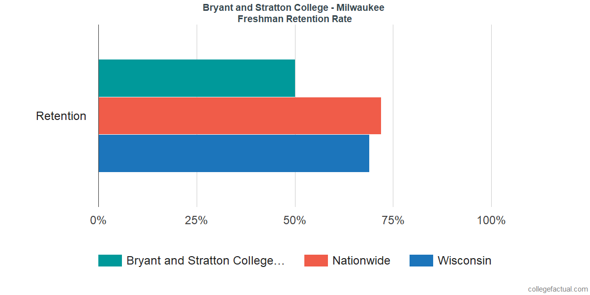 Freshman Retention Rate at Bryant and Stratton College - Milwaukee