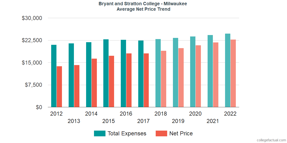 Average Net Price at Bryant and Stratton College - Milwaukee