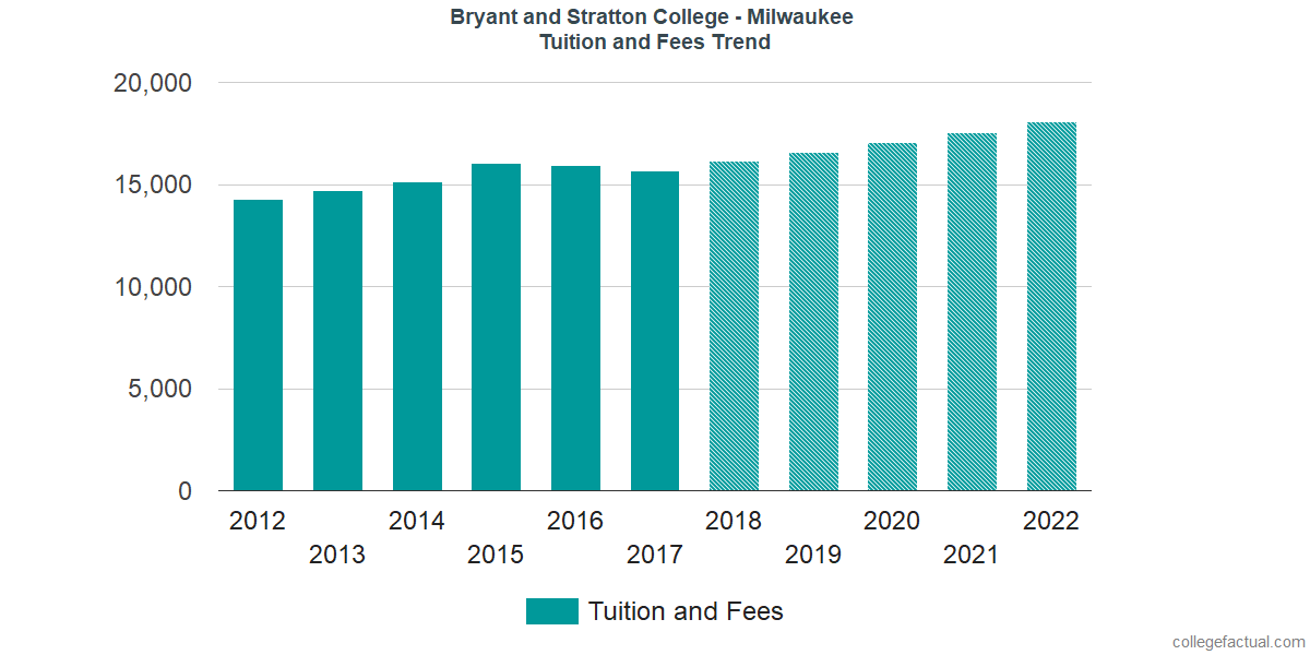 Tuition and Fees Trends at Bryant and Stratton College - Milwaukee