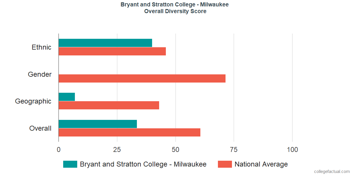 Overall Diversity at Bryant and Stratton College - Milwaukee