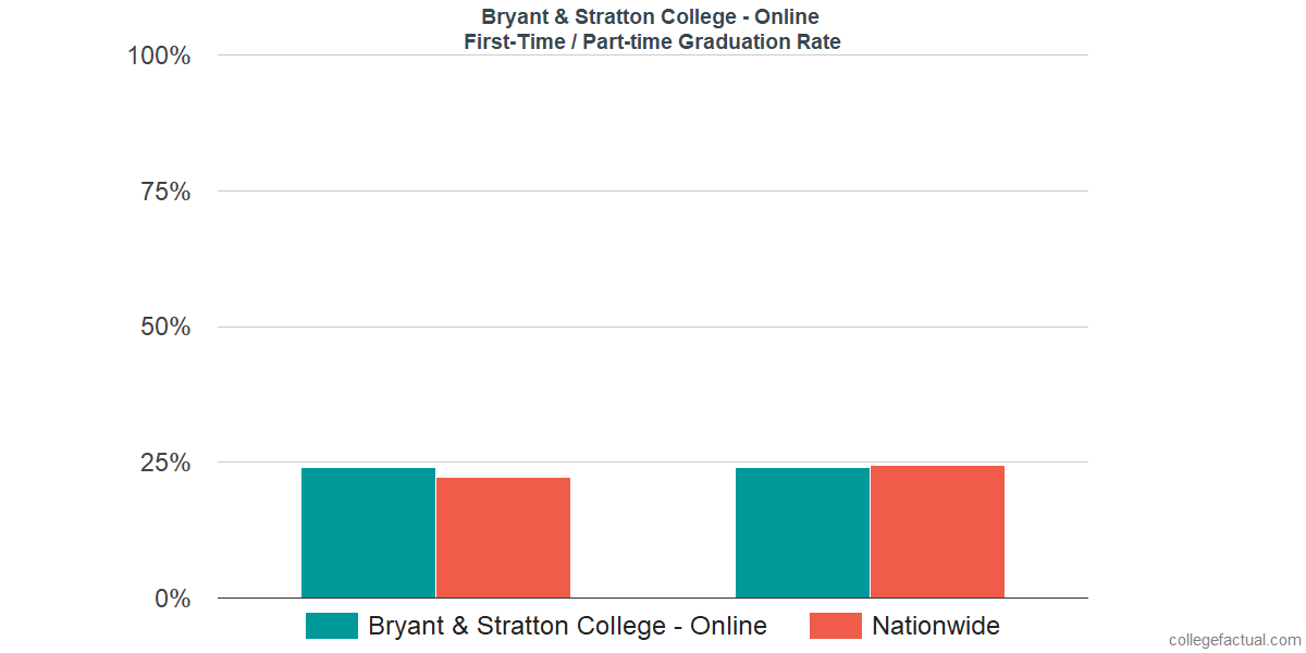 Graduation rates for first-time / part-time students at Bryant & Stratton College - Online