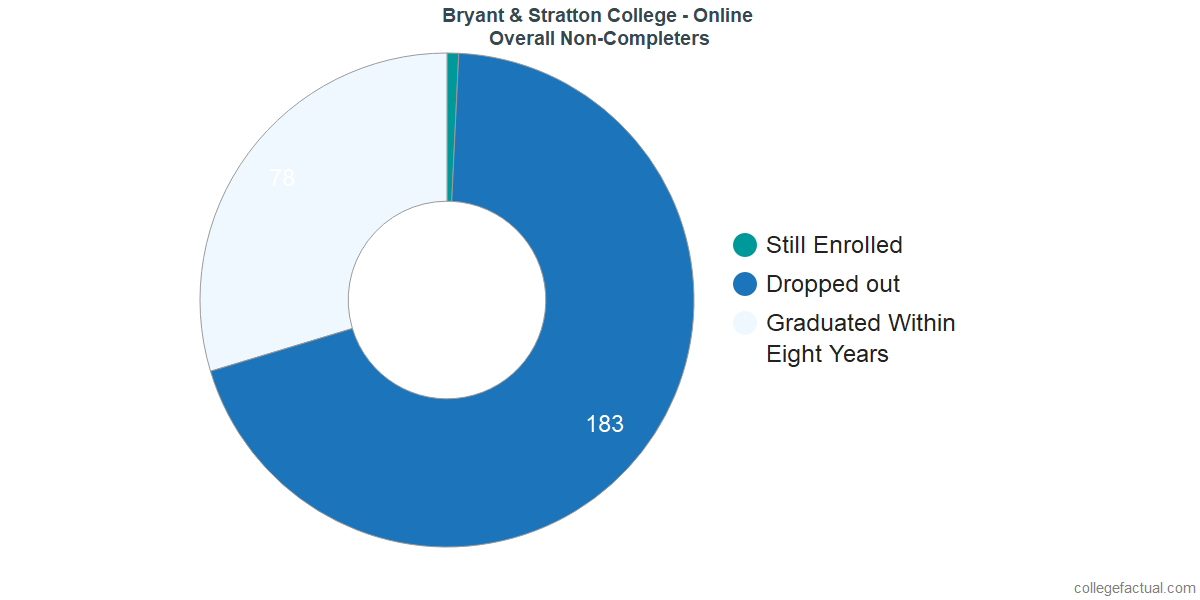 dropouts & other students who failed to graduate from Bryant & Stratton College - Online