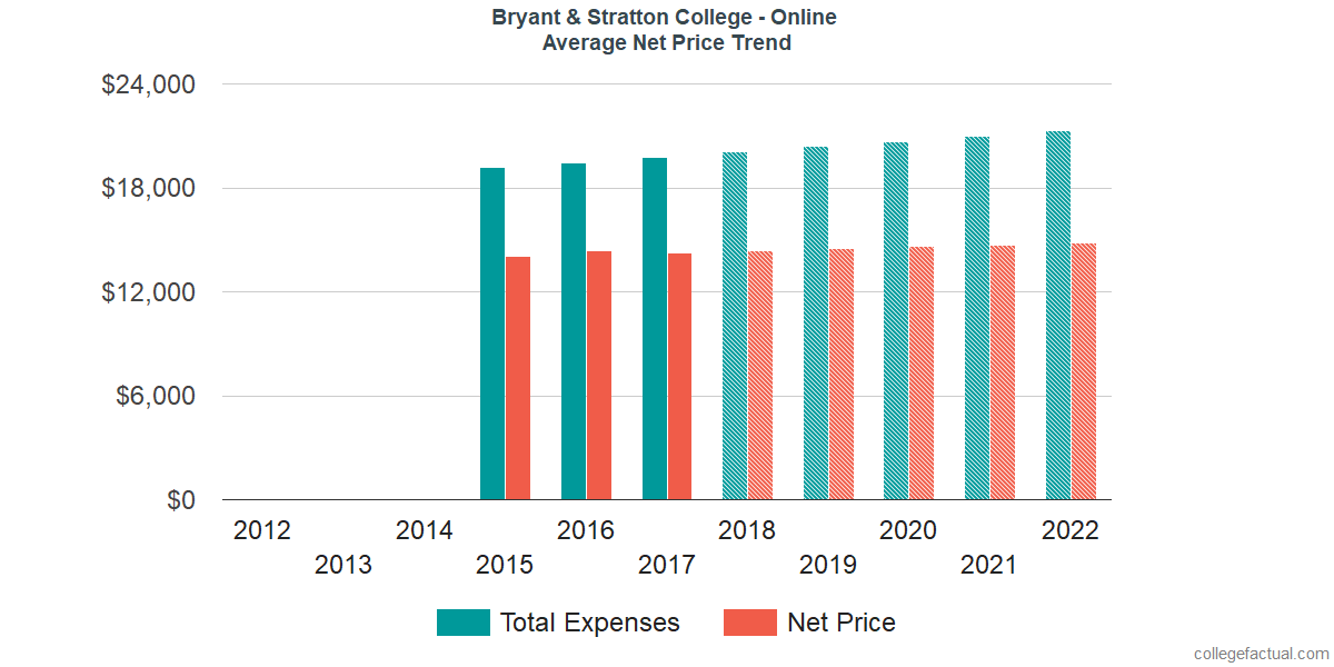 Net Price Trends at Bryant & Stratton College - Online