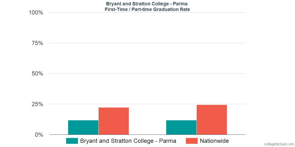 Graduation rates for first-time / part-time students at Bryant and Stratton College - Parma