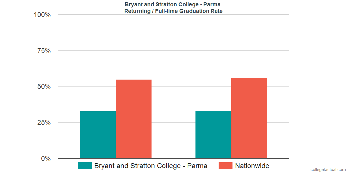 Graduation rates for returning / full-time students at Bryant and Stratton College - Parma
