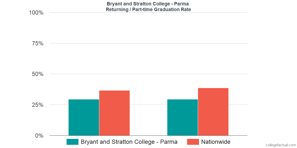 Graduation rates for returning / part-time students at Bryant and Stratton College - Parma
