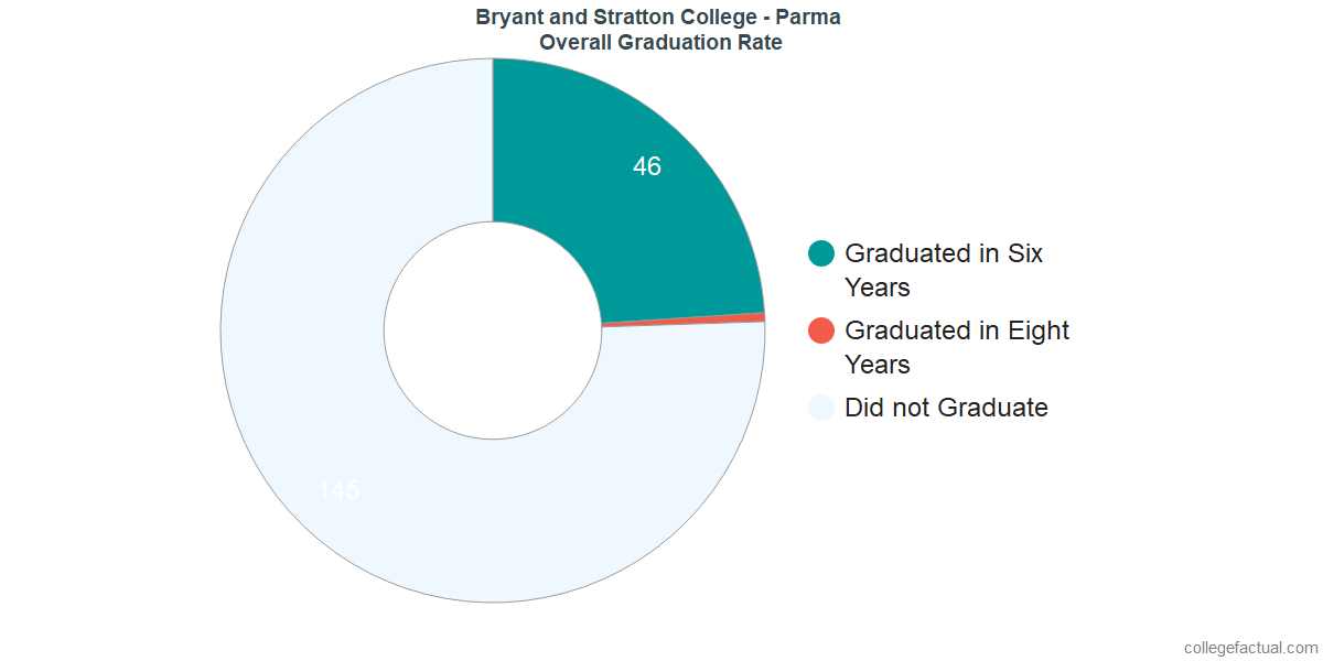 Undergraduate Graduation Rate at Bryant and Stratton College - Parma