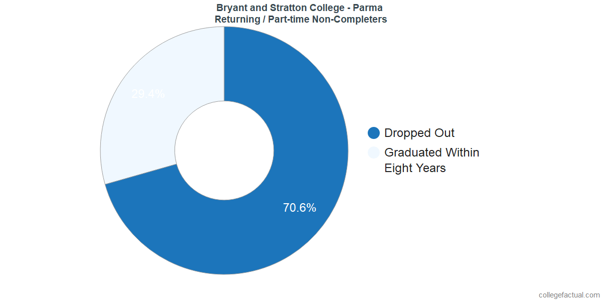 Non-completion rates for returning / part-time students at Bryant and Stratton College - Parma