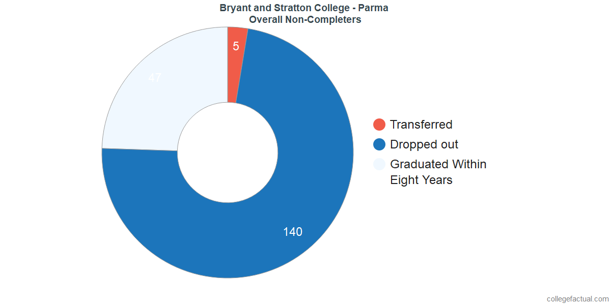 outcomes for students who failed to graduate from Bryant and Stratton College - Parma
