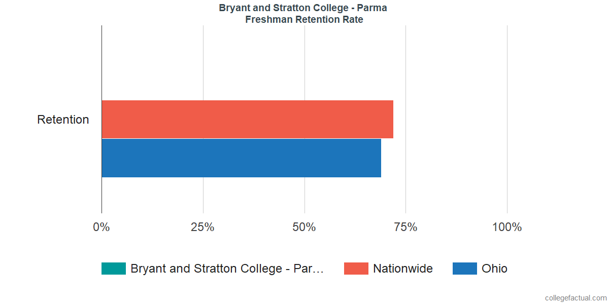 Freshman Retention Rate at Bryant and Stratton College - Parma