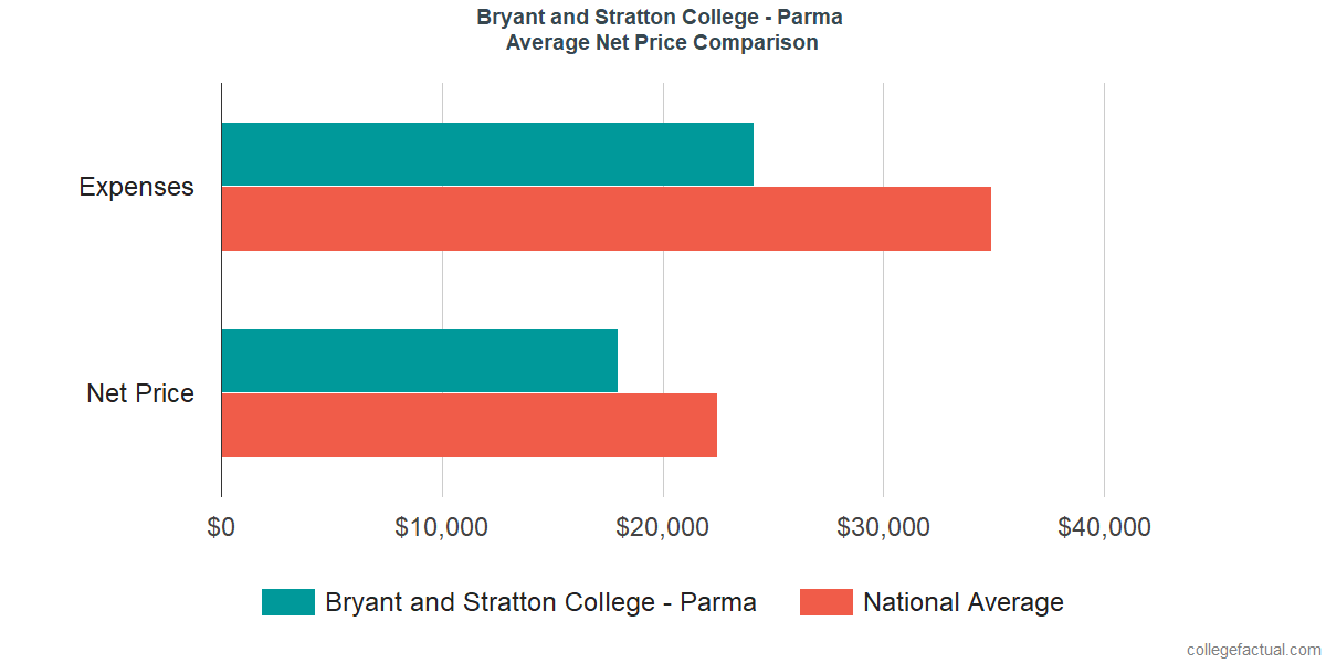 Net Price Comparisons at Bryant and Stratton College - Parma