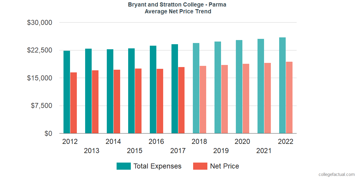 Average Net Price at Bryant and Stratton College - Parma