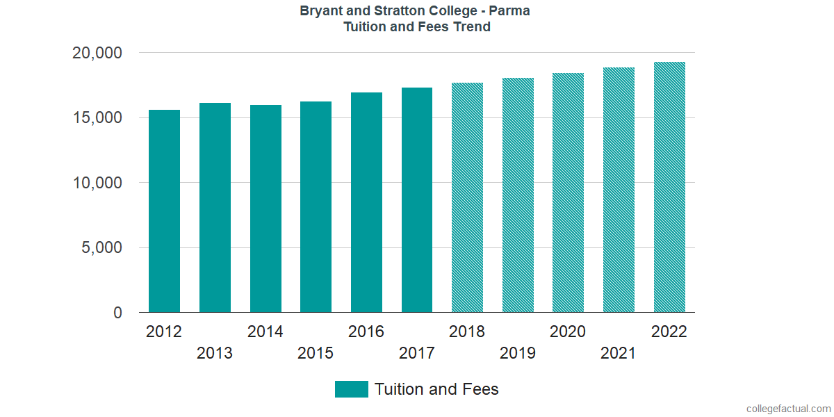 Tuition and Fees Trends at Bryant and Stratton College - Parma