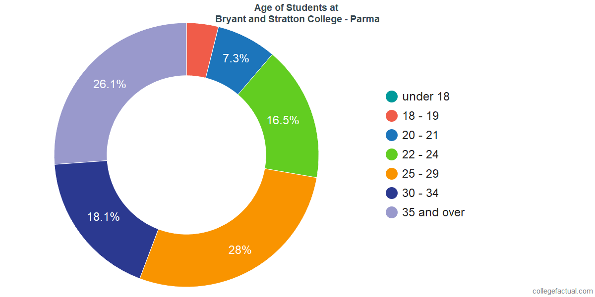 Age of Undergraduates at Bryant and Stratton College - Parma