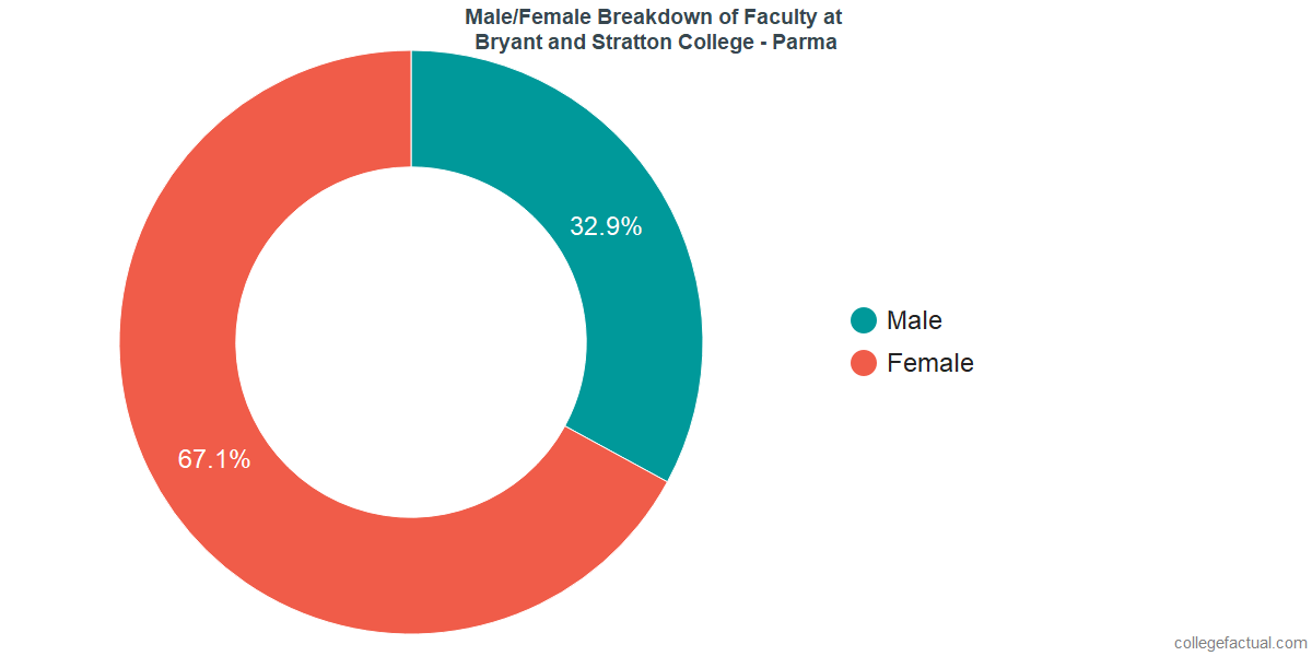 Male/Female Diversity of Faculty at Bryant and Stratton College - Parma