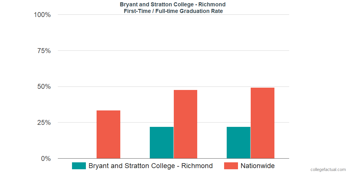 Graduation rates for first time / full-time students at Bryant and Stratton College - Richmond