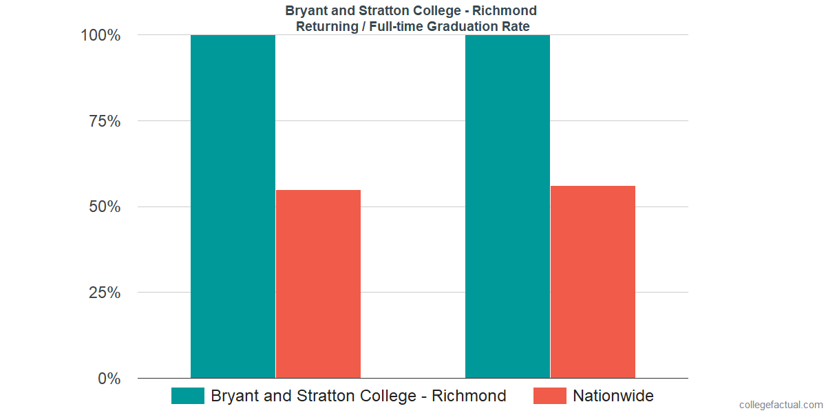 Graduation rates for returning / full-time students at Bryant and Stratton College - Richmond
