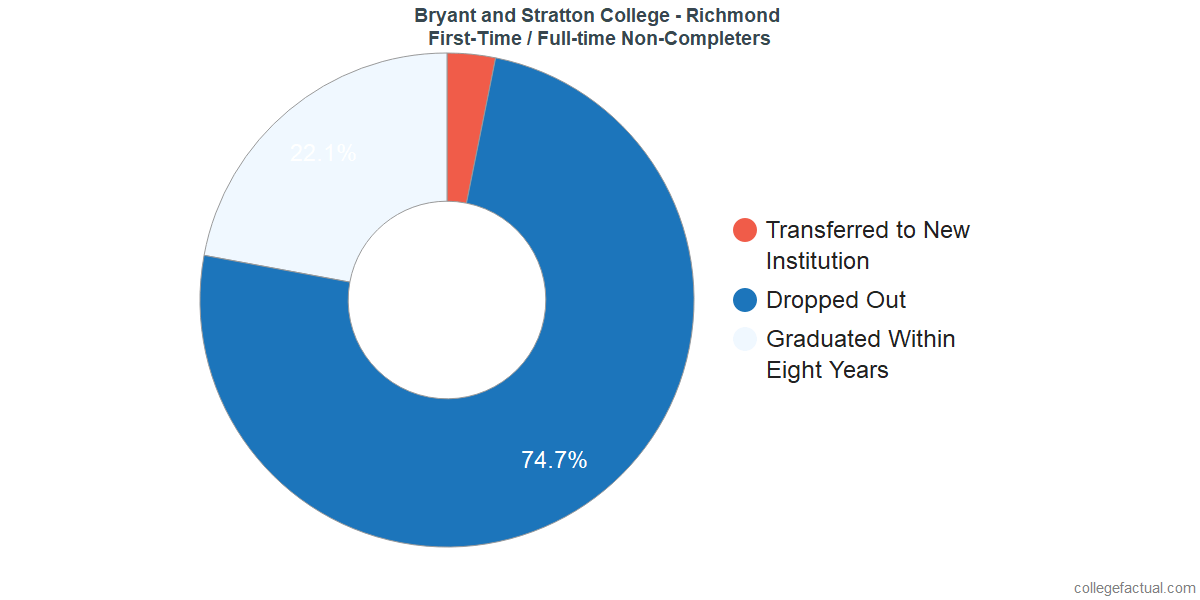 Non-completion rates for first-time / full-time students at Bryant and Stratton College - Richmond