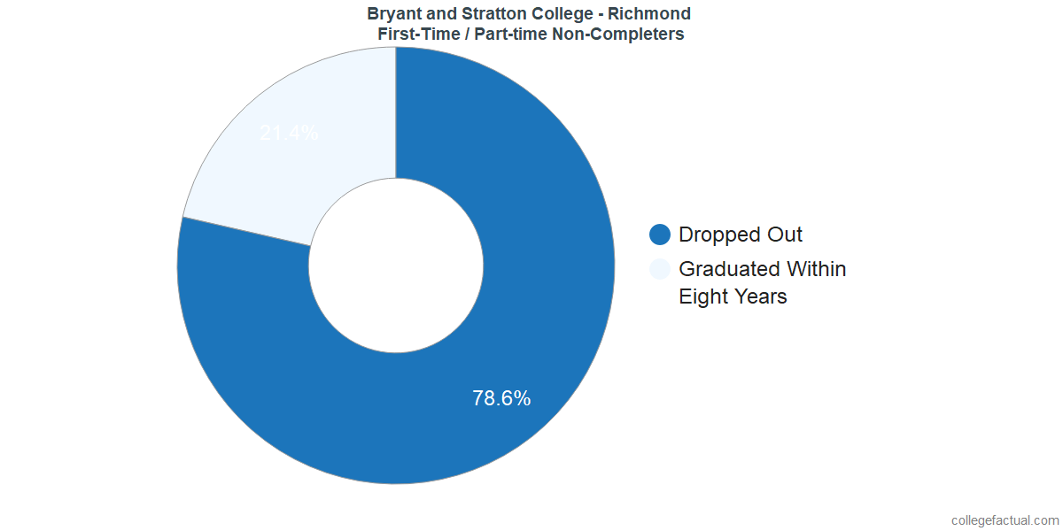 Non-completion rates for first time / part-time students at Bryant and Stratton College - Richmond