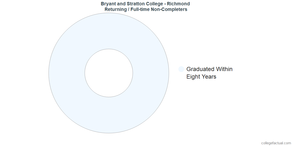 Non-completion rates for returning / full-time students at Bryant and Stratton College - Richmond
