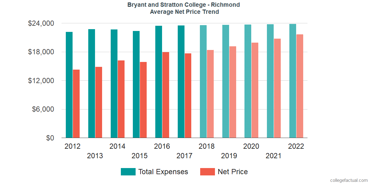 Average Net Price at Bryant and Stratton College - Richmond