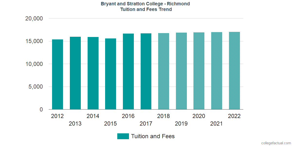 Tuition and Fees Trends at Bryant and Stratton College - Richmond