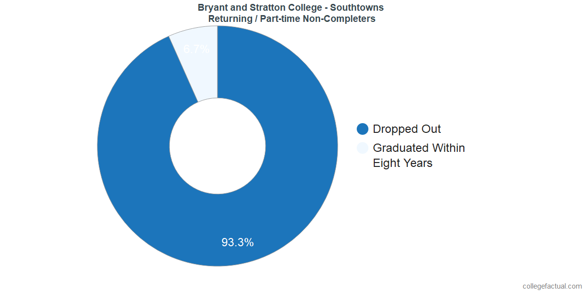 Non-completion rates for returning / part-time students at Bryant and Stratton College - Southtowns