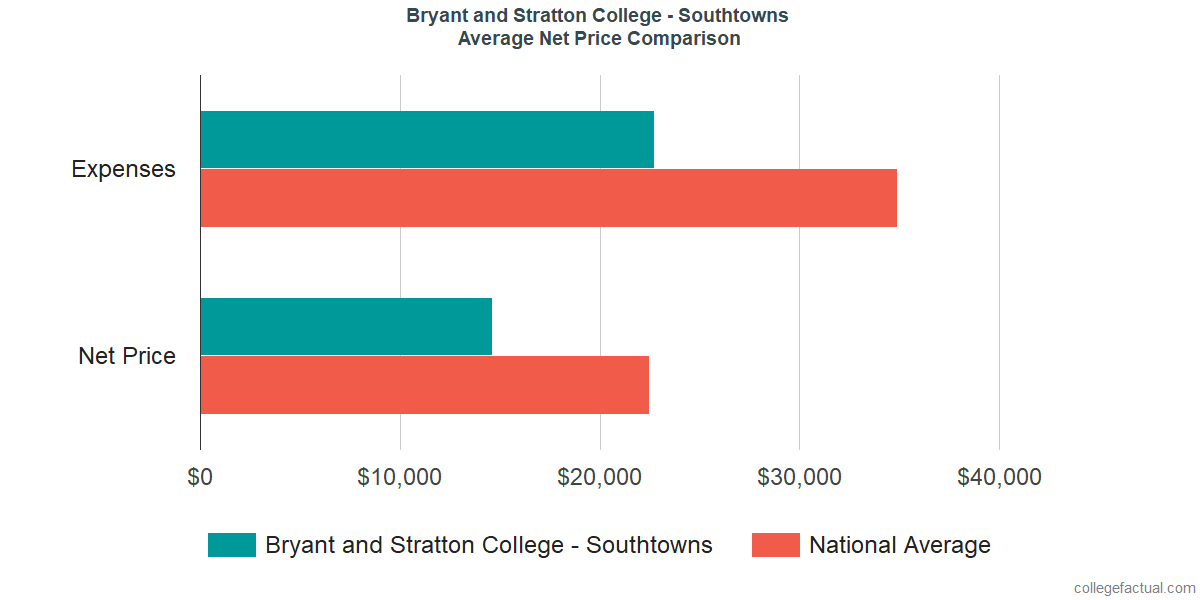 Net Price Comparisons at Bryant and Stratton College - Southtowns