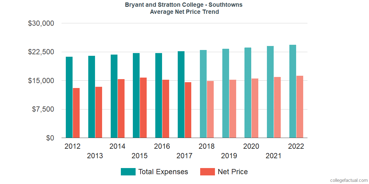 Average Net Price at Bryant and Stratton College - Southtowns