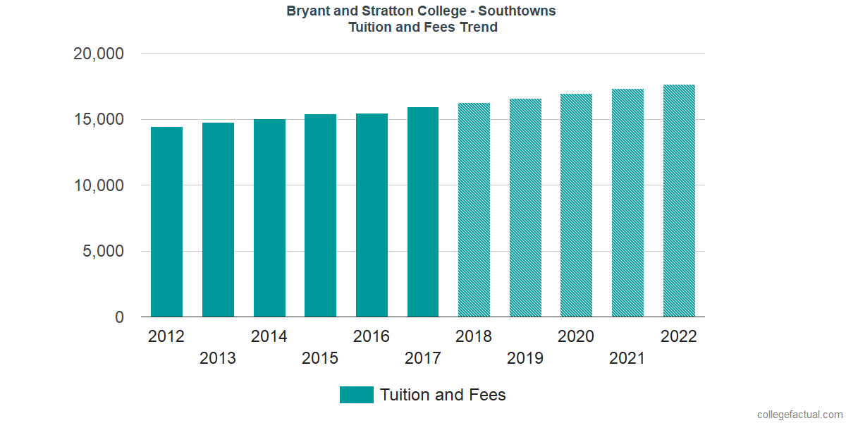 Tuition and Fees Trends at Bryant and Stratton College - Southtowns