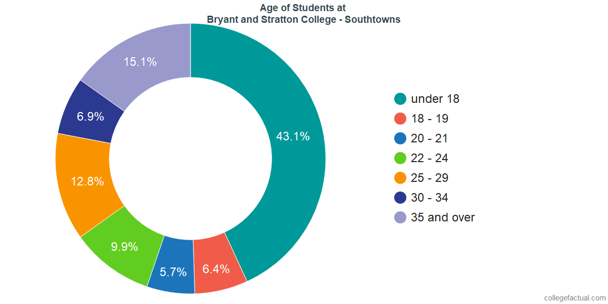 Age of Undergraduates at Bryant and Stratton College - Southtowns