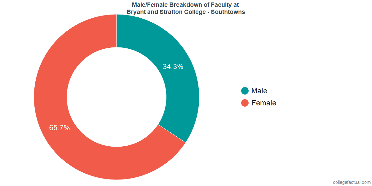 Male/Female Diversity of Faculty at Bryant and Stratton College - Southtowns