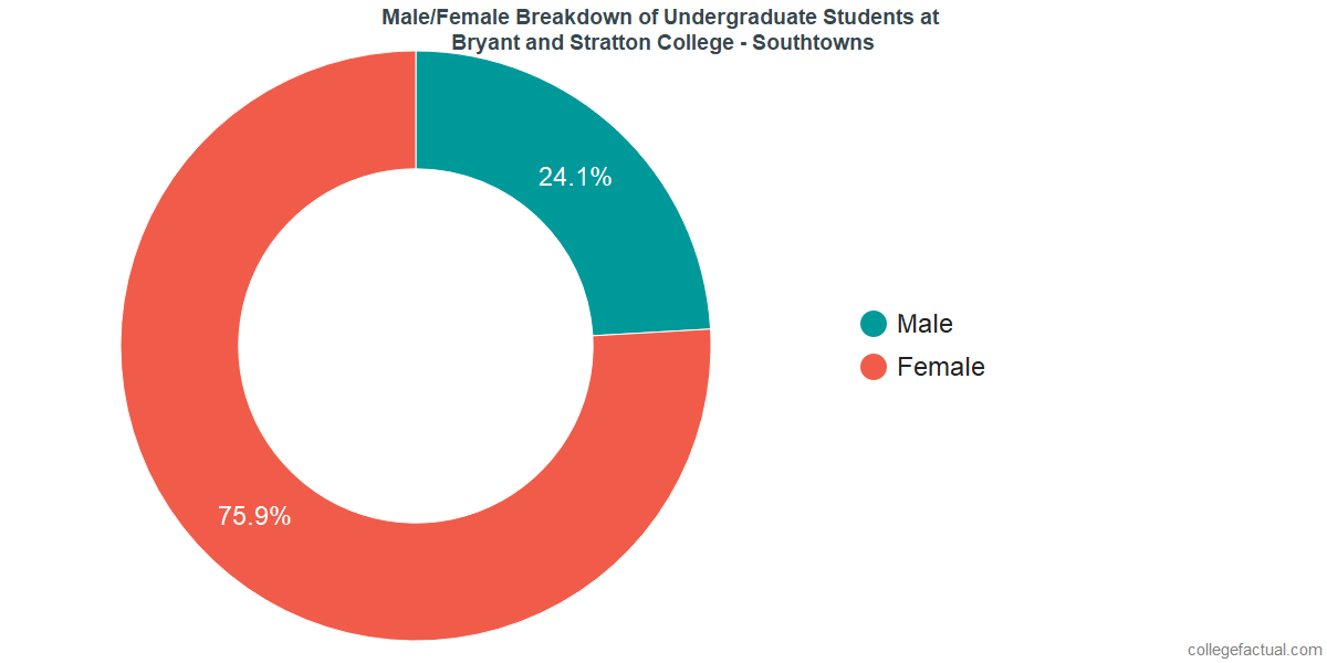 Male/Female Diversity of Undergraduates at Bryant and Stratton College - Southtowns
