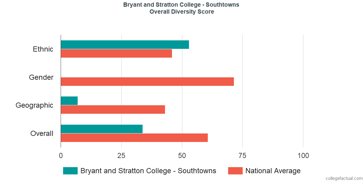 Overall Diversity at Bryant and Stratton College - Southtowns