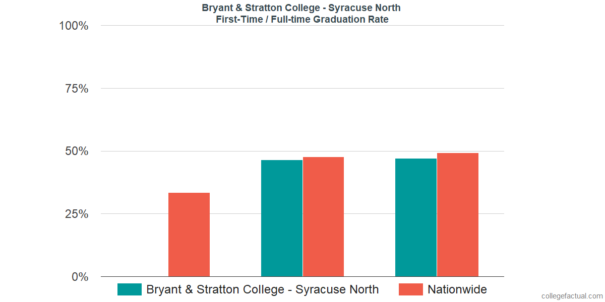 Graduation rates for first-time / full-time students at Bryant & Stratton College - Syracuse North