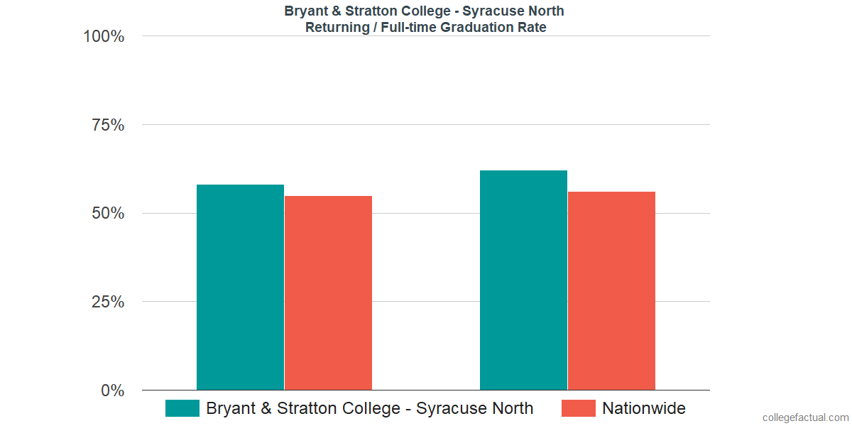 Graduation rates for returning / full-time students at Bryant & Stratton College - Syracuse North